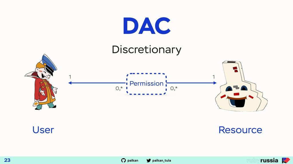palkan_tula palkan DAC 23 Discretionary Permiss...