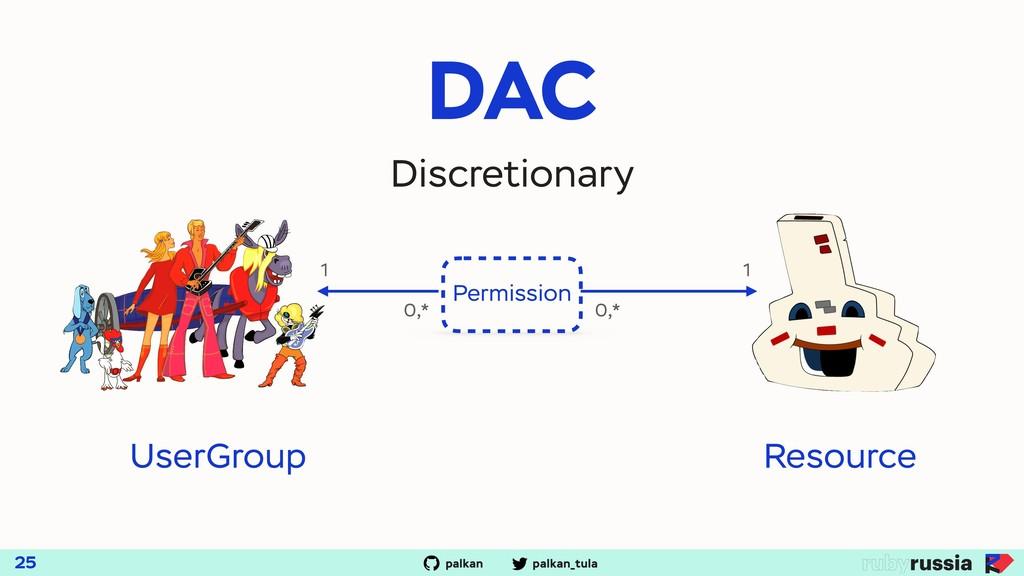 palkan_tula palkan DAC 25 Discretionary Permiss...