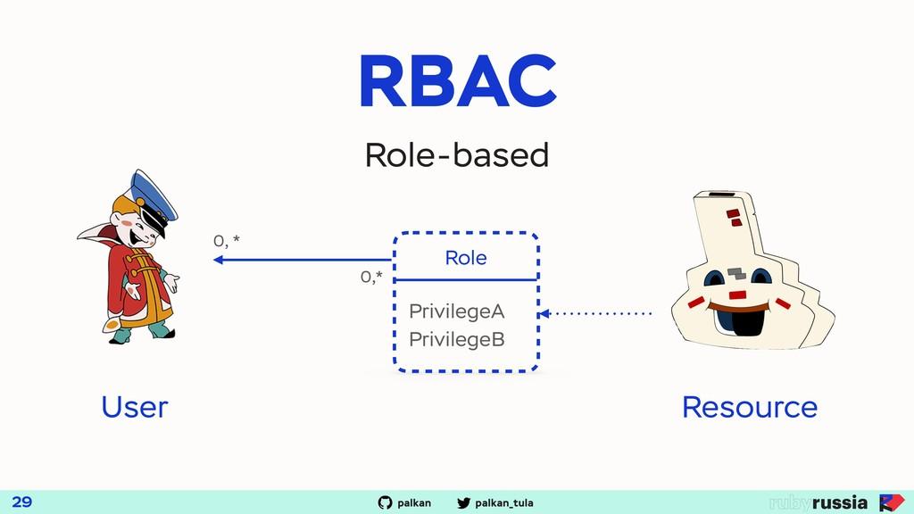 palkan_tula palkan RBAC 29 Role-based Role 0, *...