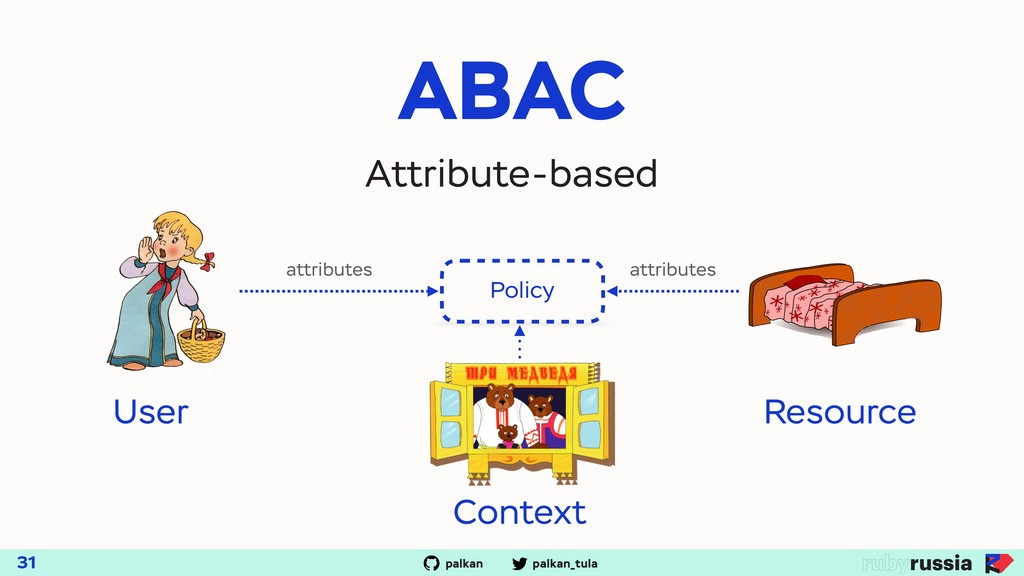 palkan_tula palkan ABAC 31 Attribute-based Poli...
