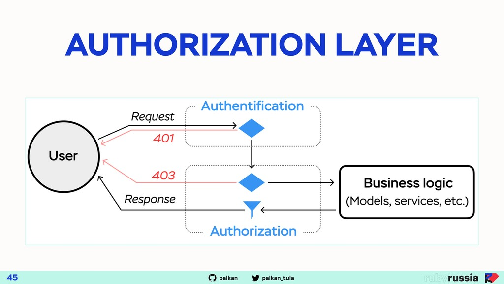 palkan_tula palkan AUTHORIZATION LAYER 45
