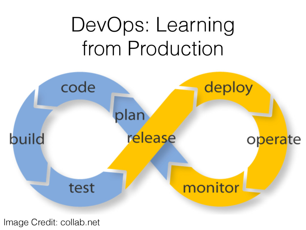 DevOps: Learning from Production Image Credit: ...
