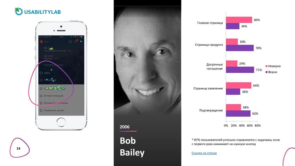 14 * 87% пользователей успешно справляются с за...