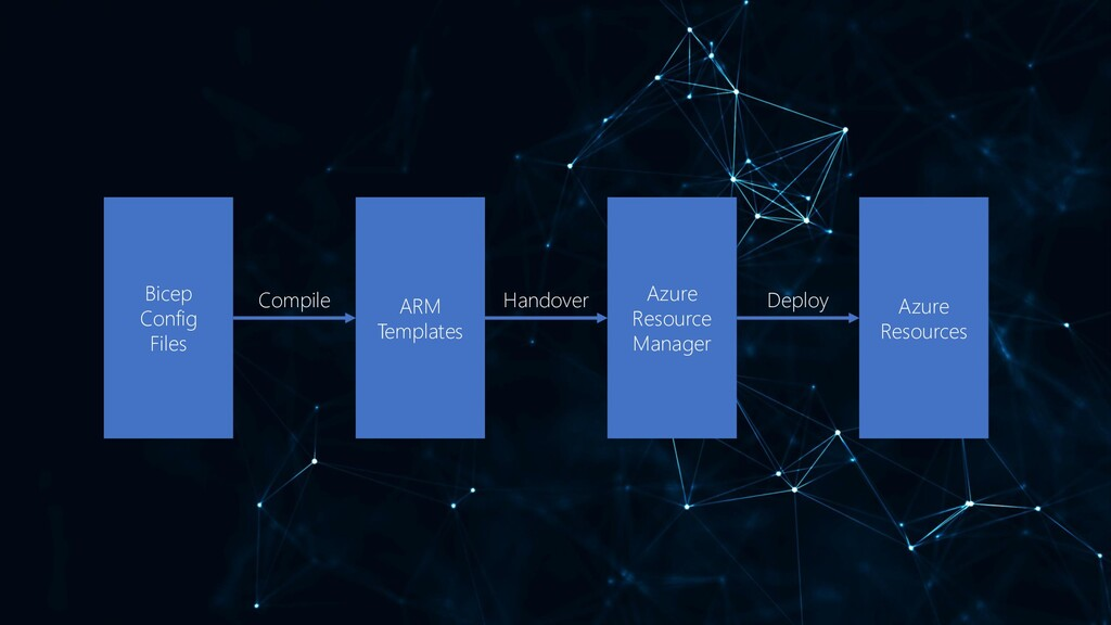 Bicep Config Files ARM Templates Azure Resource...