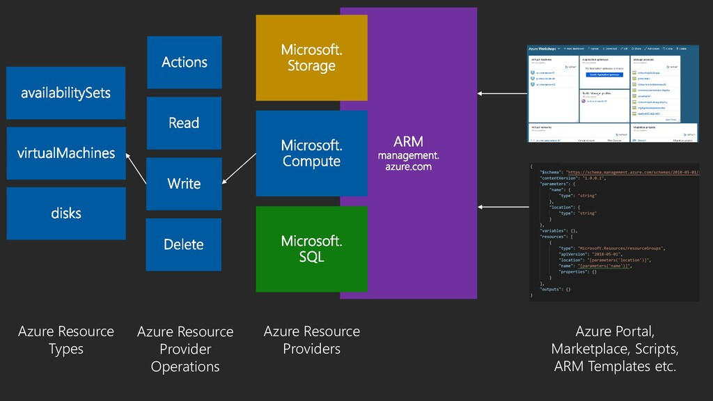 Azure Resource Providers Azure Resource Types A...