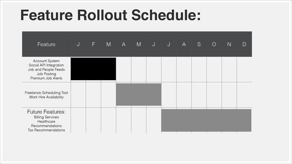 Feature Rollout Schedule: Feature J F M A M J J...