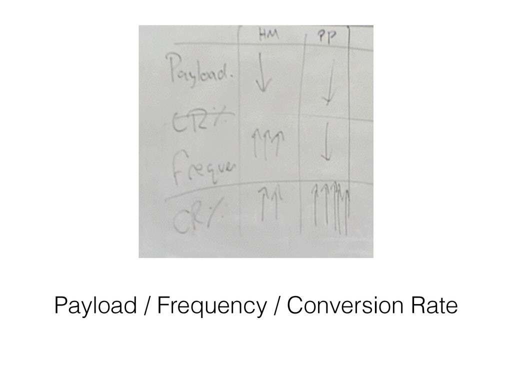 Payload / Frequency / Conversion Rate