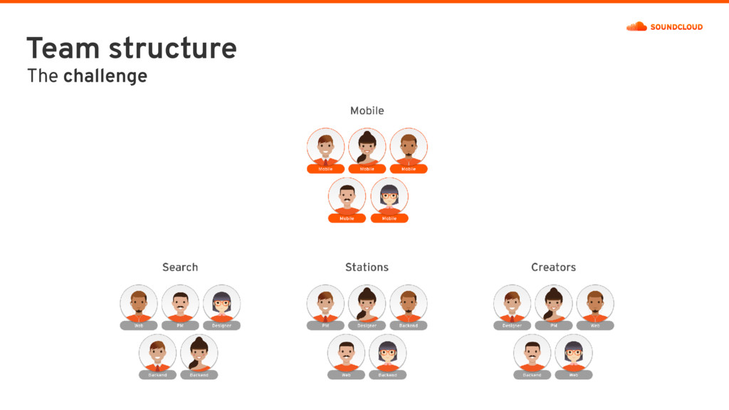 Team structure The challenge