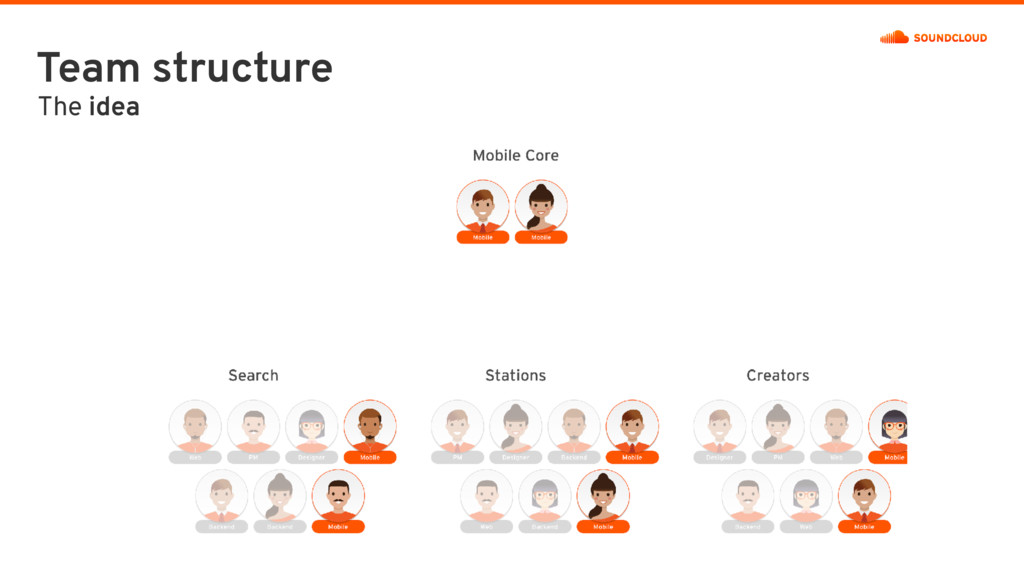 Team structure The idea
