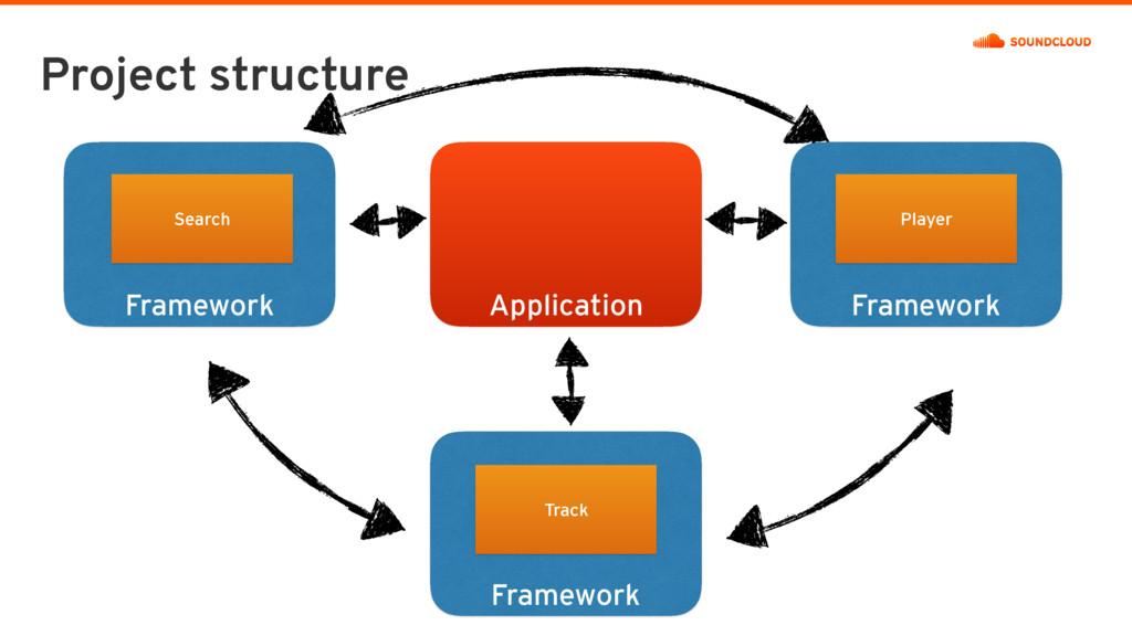 Framework Framework Project structure Framework...