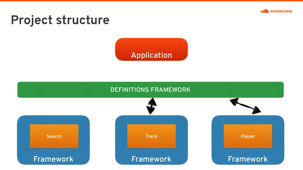 Project structure DEFINITIONS FRAMEWORK Framewo...