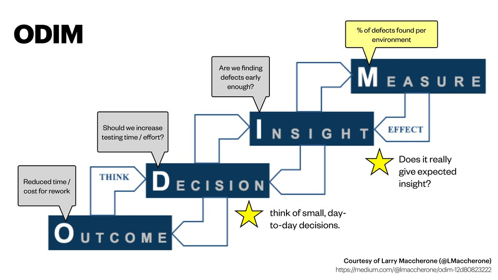 Does it really give expected insight? think of ...