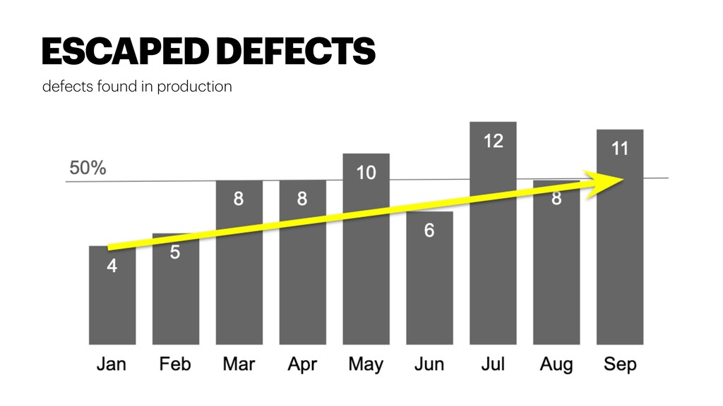 defects found in production ESCAPED DEFECTS