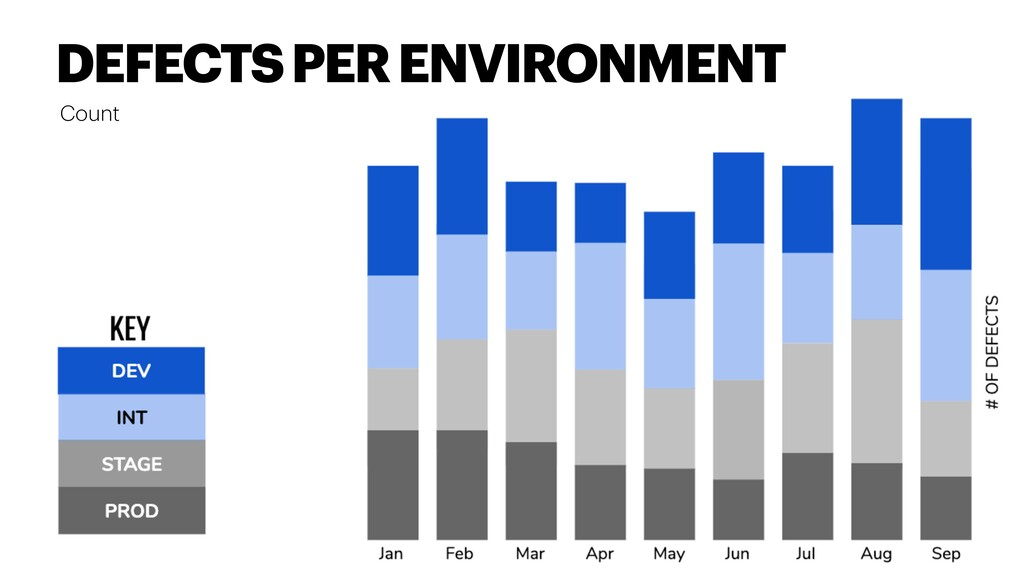 Count DEFECTS PER ENVIRONMENT