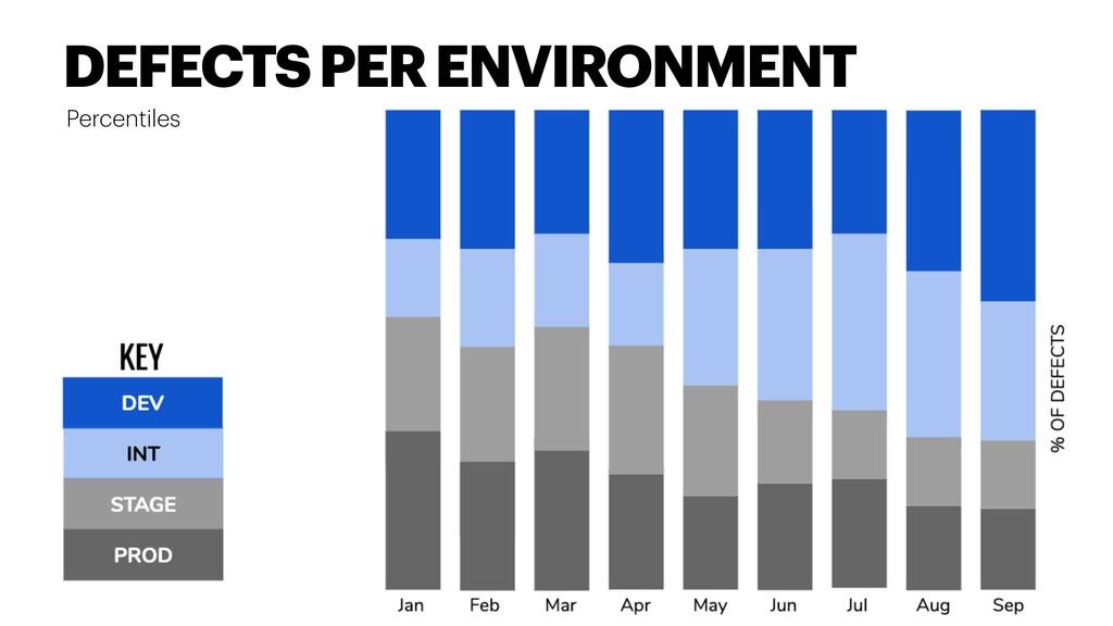 Percentiles DEFECTS PER ENVIRONMENT