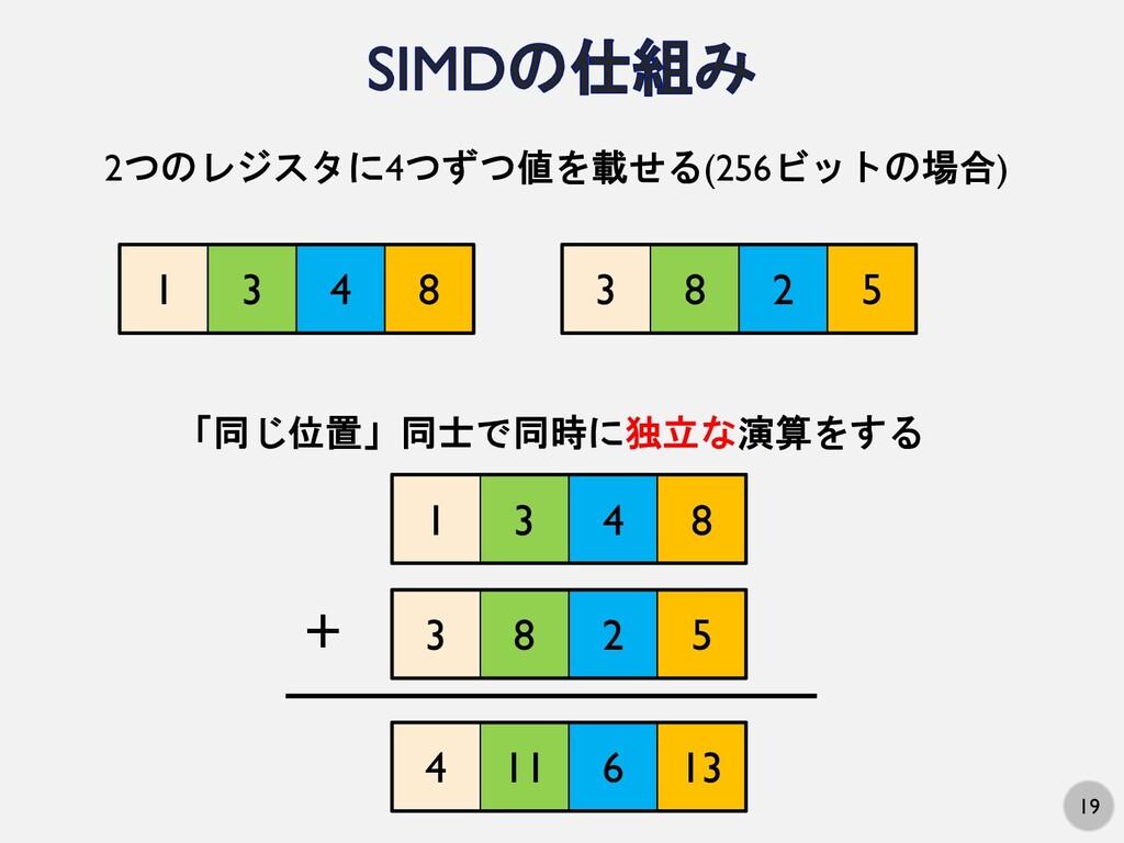 19 1 3 4 8 2つのレジスタに4つずつ値を載せる(256ビットの場合) 3 8 2 5...