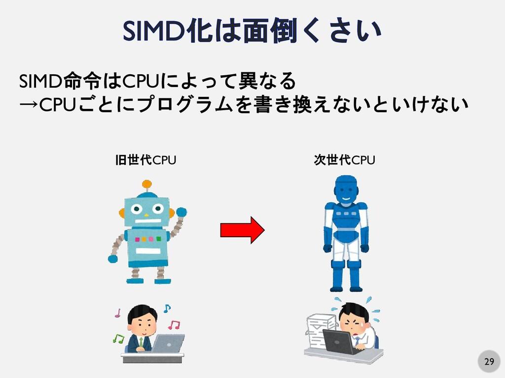 29 SIMD命令はCPUによって異なる →CPUごとにプログラムを書き換えないといけない 旧...