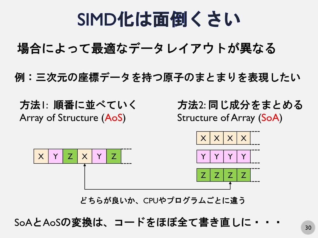 30 場合によって最適なデータレイアウトが異なる 例:三次元の座標データを持つ原子のまとまりを...