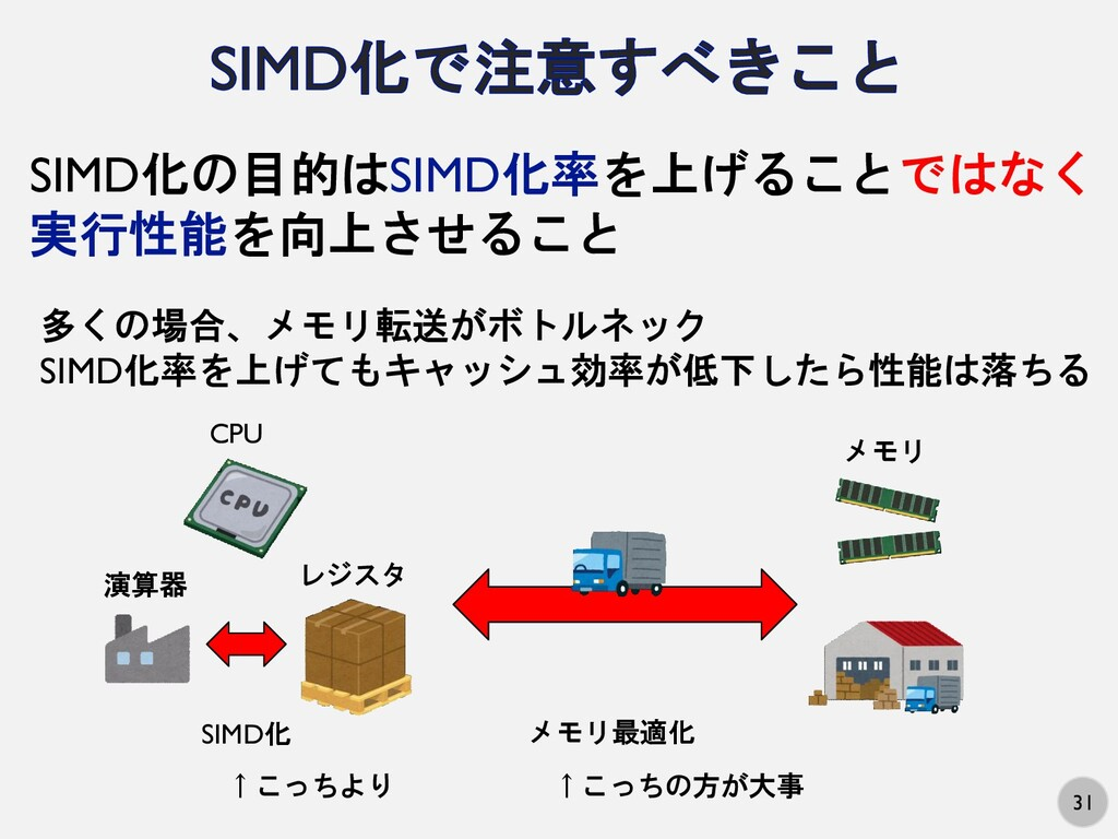 31 SIMD化の目的はSIMD化率を上げることではなく 実行性能を向上させること 演算器 レ...
