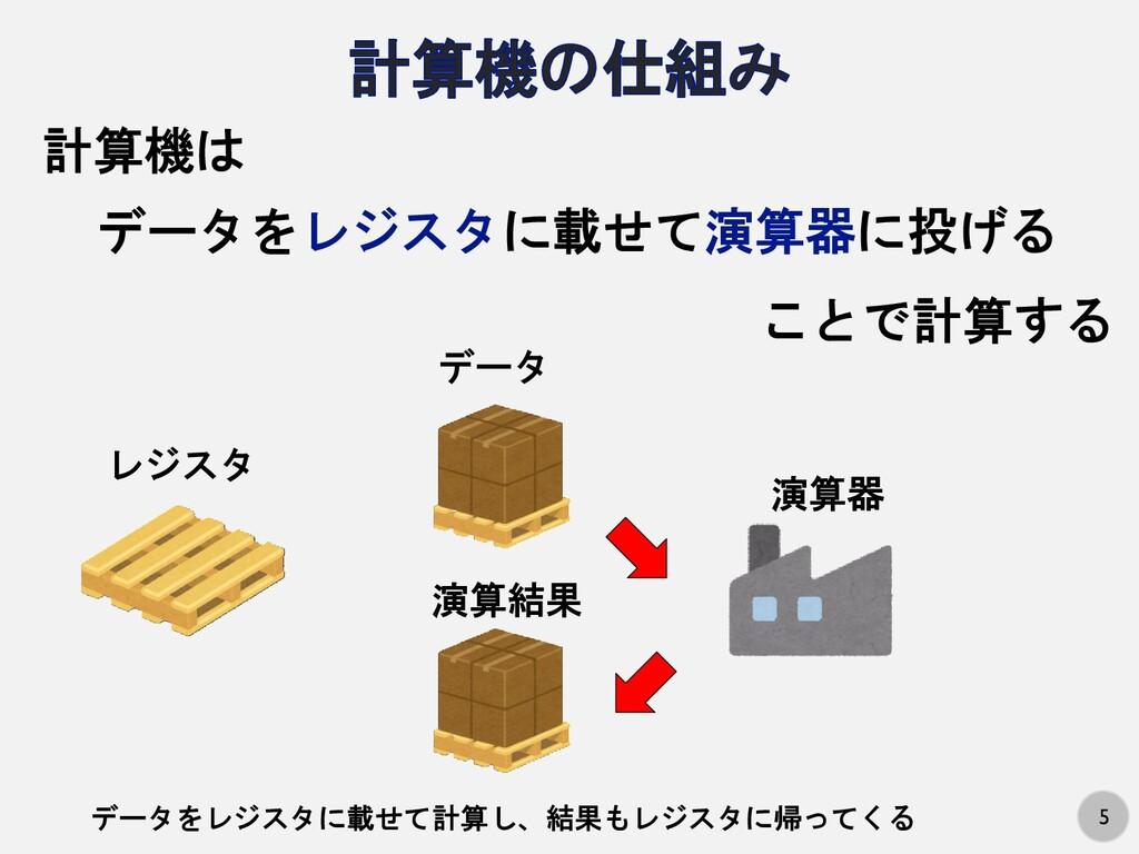 5 データをレジスタに載せて演算器に投げる 計算機は ことで計算する レジスタ データ 演算器...