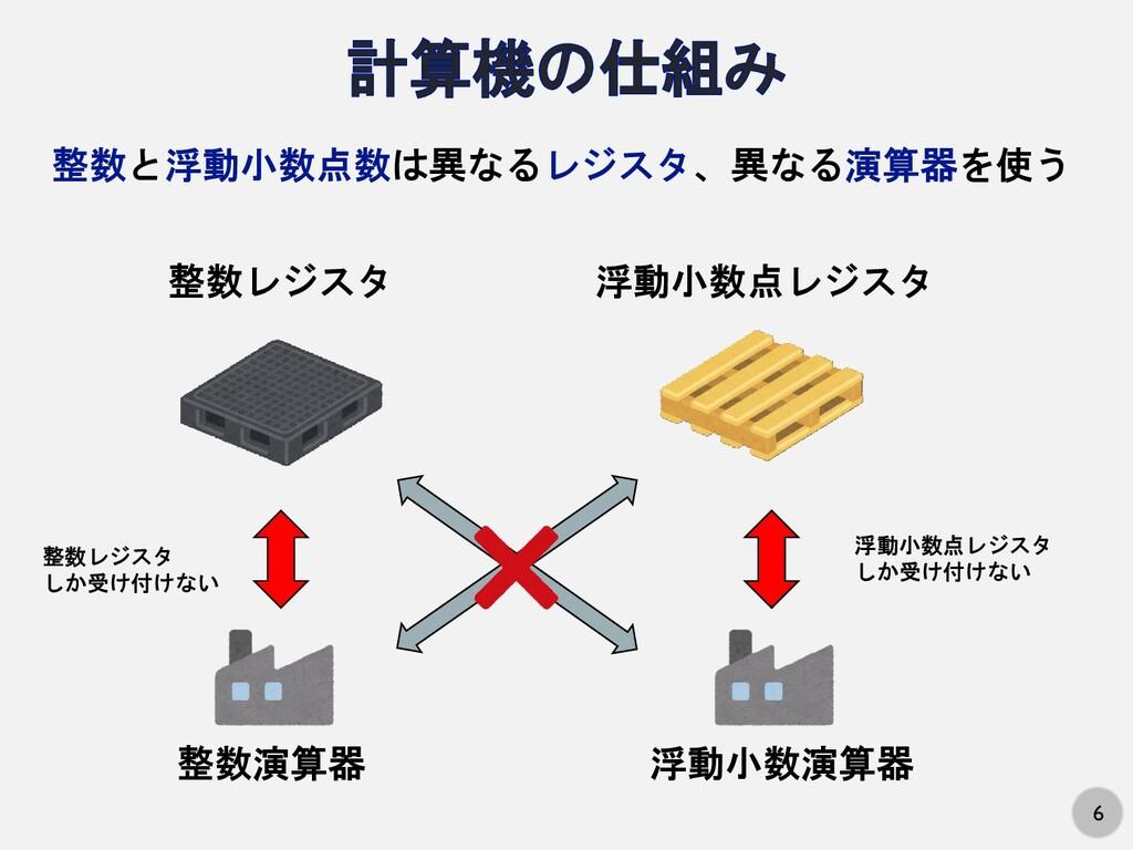 6 整数と浮動小数点数は異なるレジスタ、異なる演算器を使う 整数レジスタ 浮動小数点レジスタ ...