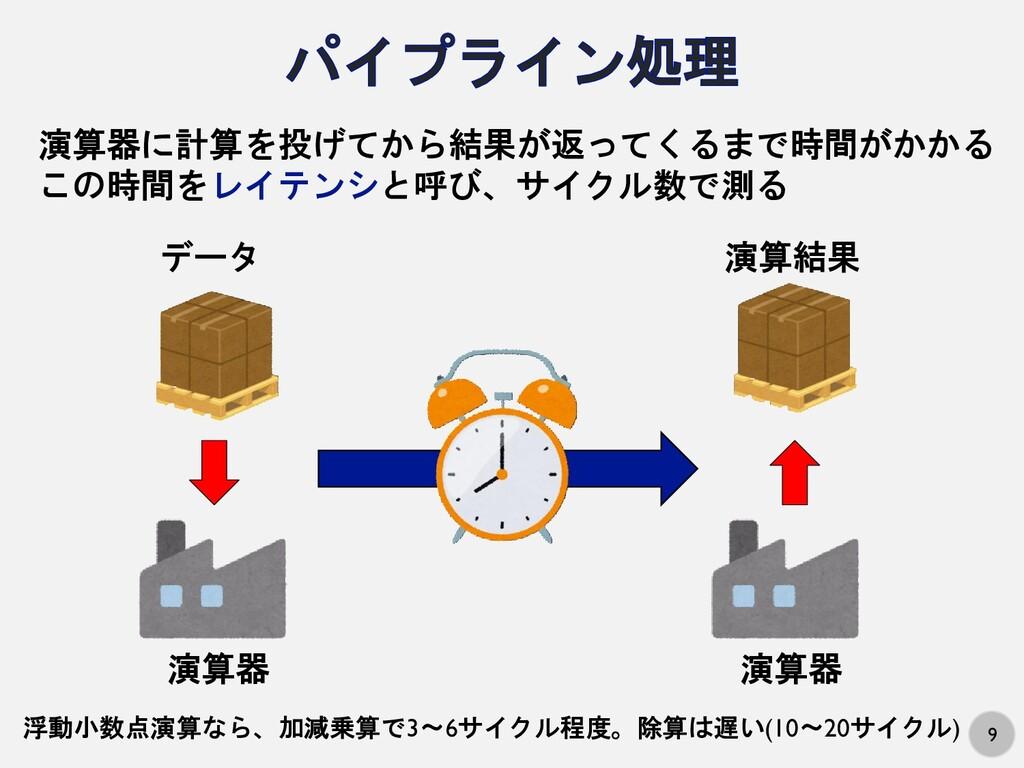 9 データ 演算器 演算結果 演算器 演算器に計算を投げてから結果が返ってくるまで時間がかかる...