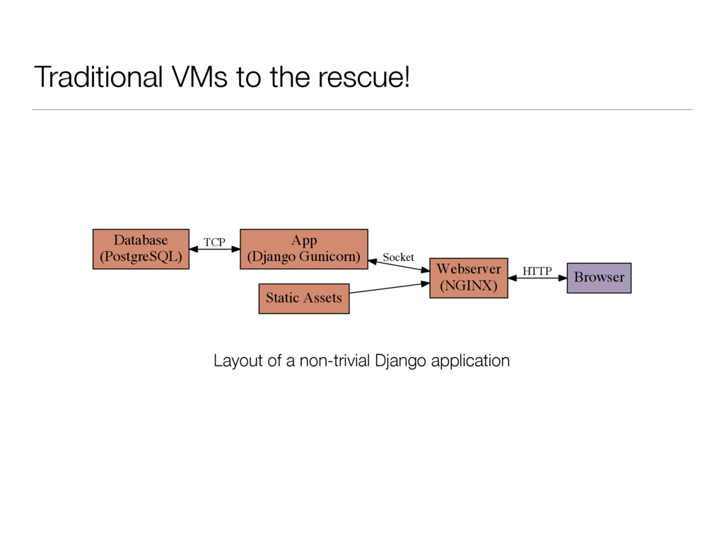 Traditional VMs to the rescue! ������� ��� ����...