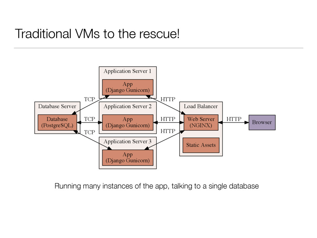 Traditional VMs to the rescue! �������� ������ ...