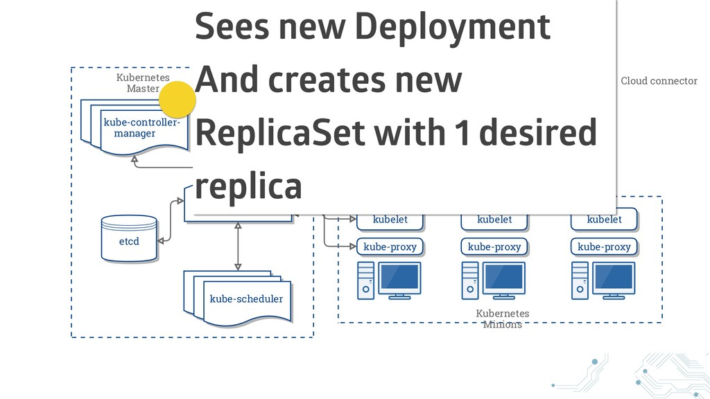 Sees new Deployment And creates new ReplicaSet ...