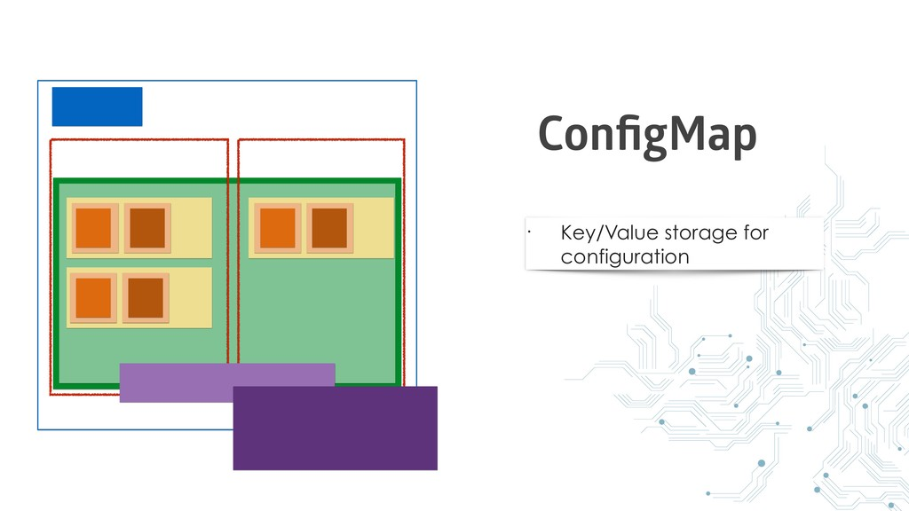 • Key/Value storage for configuration ConfigMap
