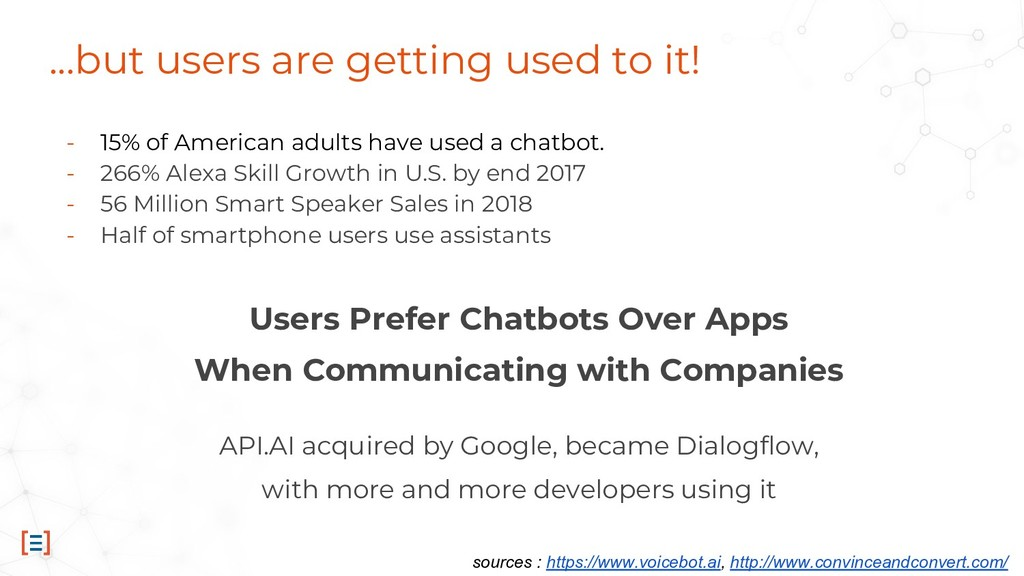 ...but users are getting used to it! - 15% of A...