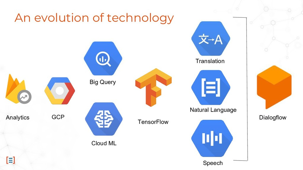 An evolution of technology Big Query Cloud ML T...