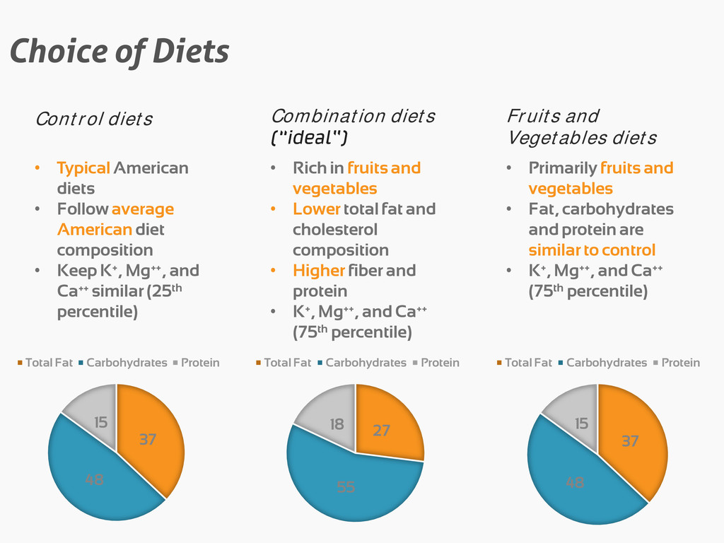 Choice of Diets Control diets • Typical America...
