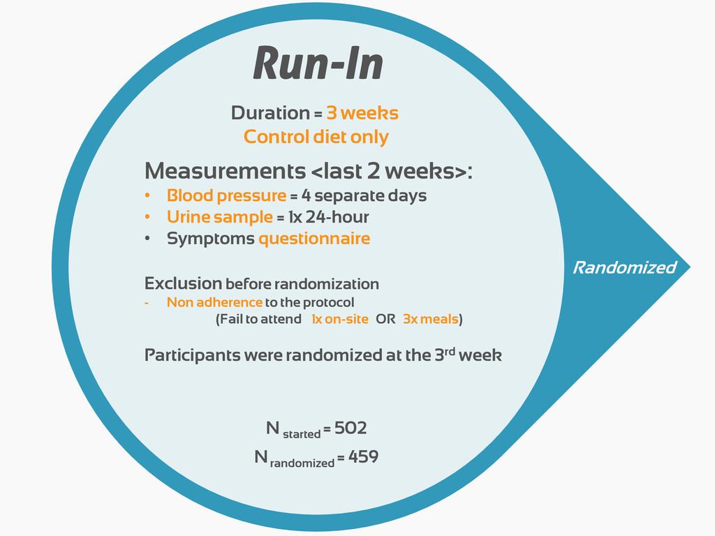Run-In Measurements <last 2 weeks>: • Blood pre...