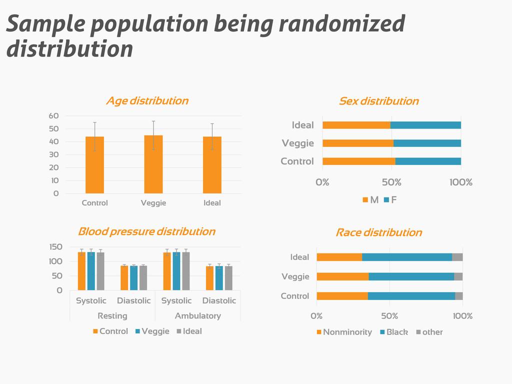 Sample population being randomized distribution...