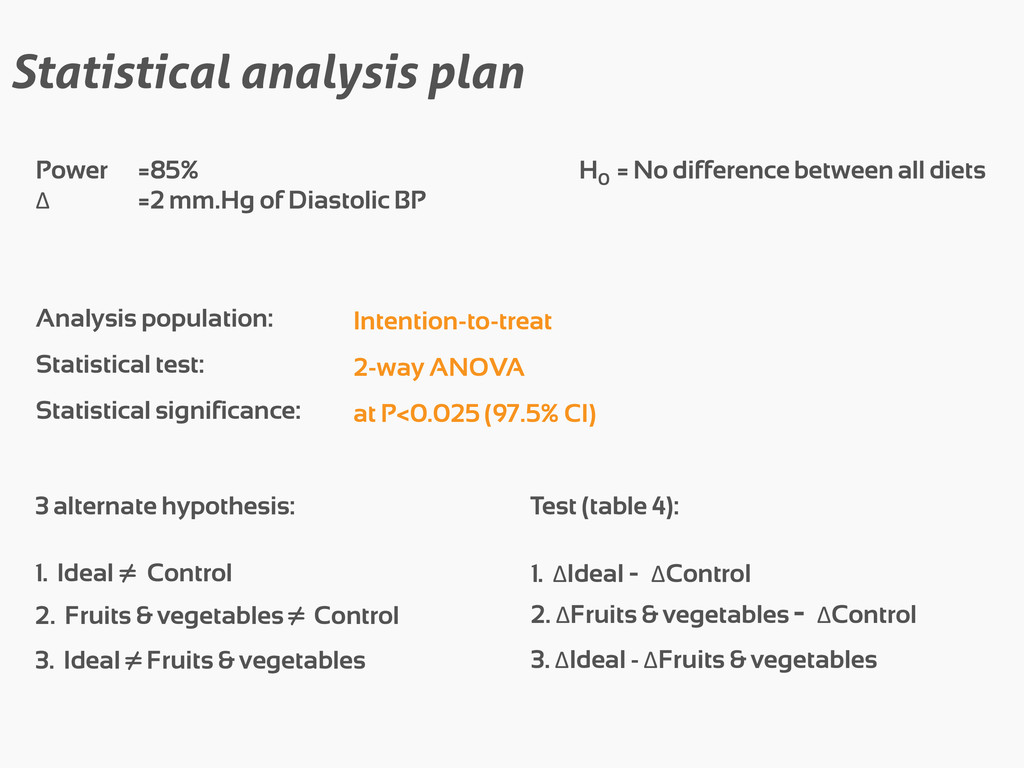 Statistical analysis plan H0 = No difference be...