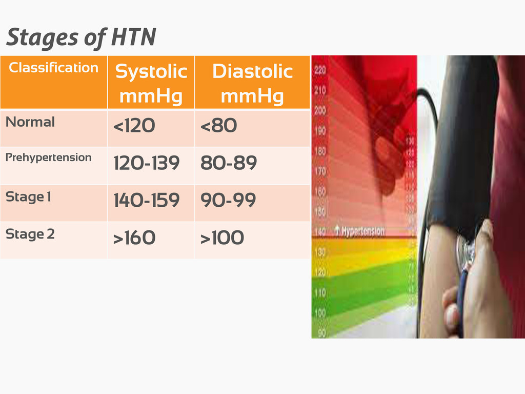 Stages of HTN Classification Systolic mmHg Dias...