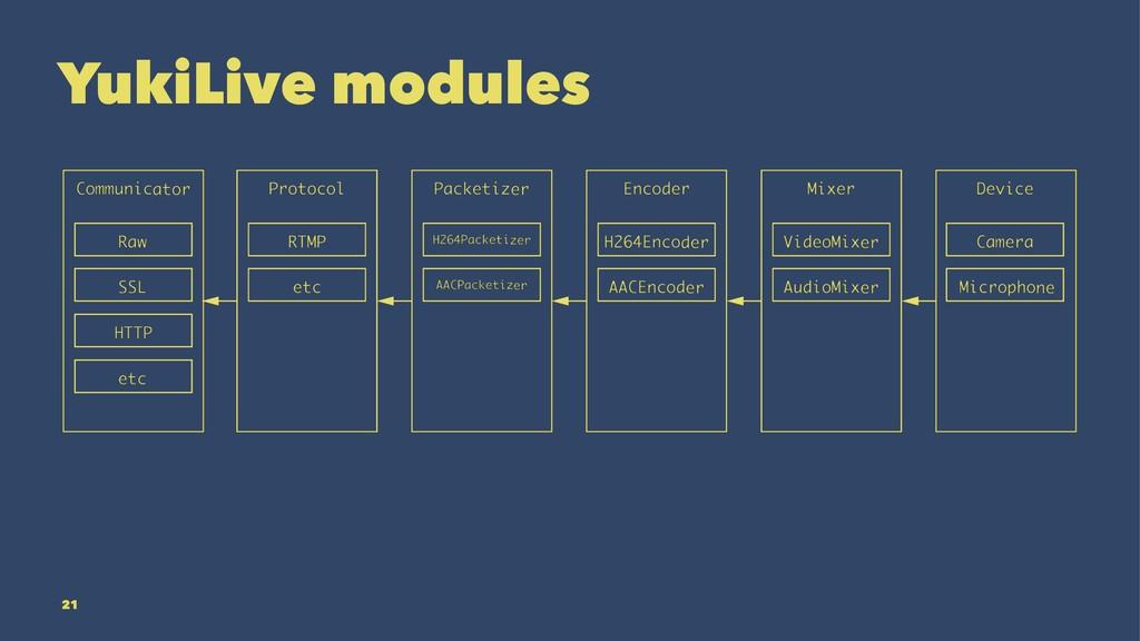 YukiLive modules 21