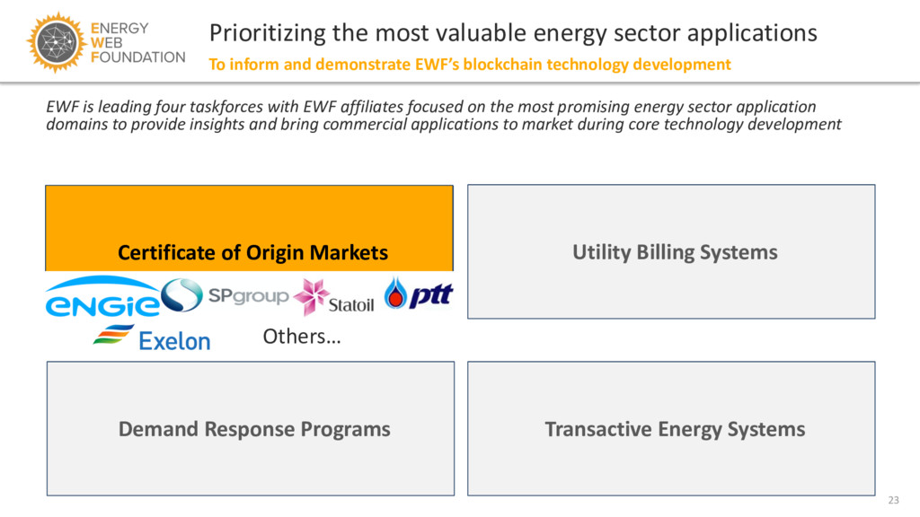 23 Prioritizing the most valuable energy sector...