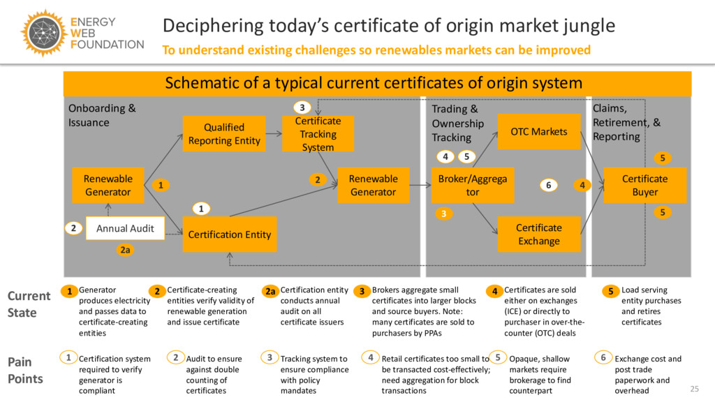 25 Deciphering today's certificate of origin ma...