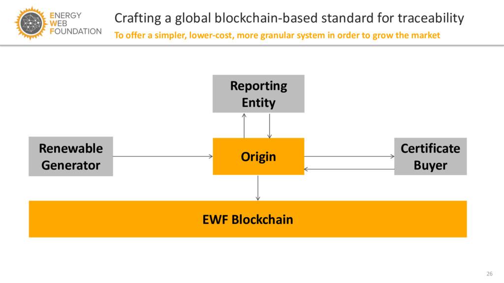 26 Crafting a global blockchain-based standard ...