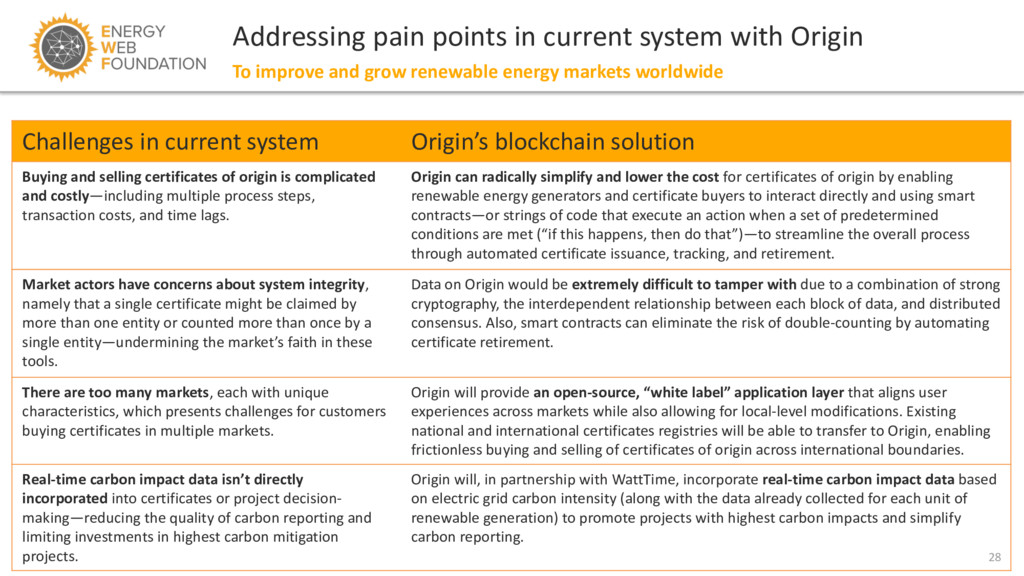 28 Addressing pain points in current system wit...