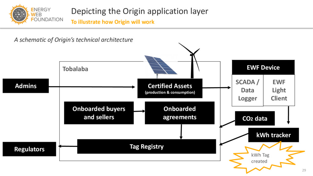 29 Depicting the Origin application layer To il...