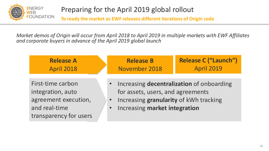 30 Preparing for the April 2019 global rollout ...