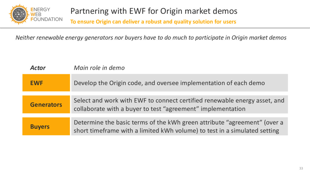 33 Partnering with EWF for Origin market demos ...