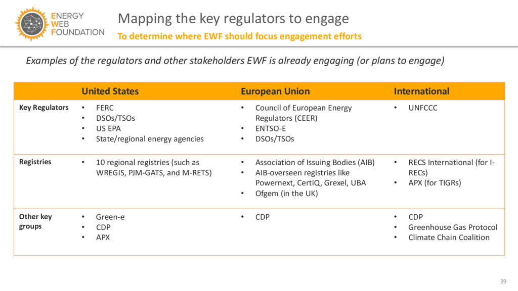 39 Mapping the key regulators to engage To dete...