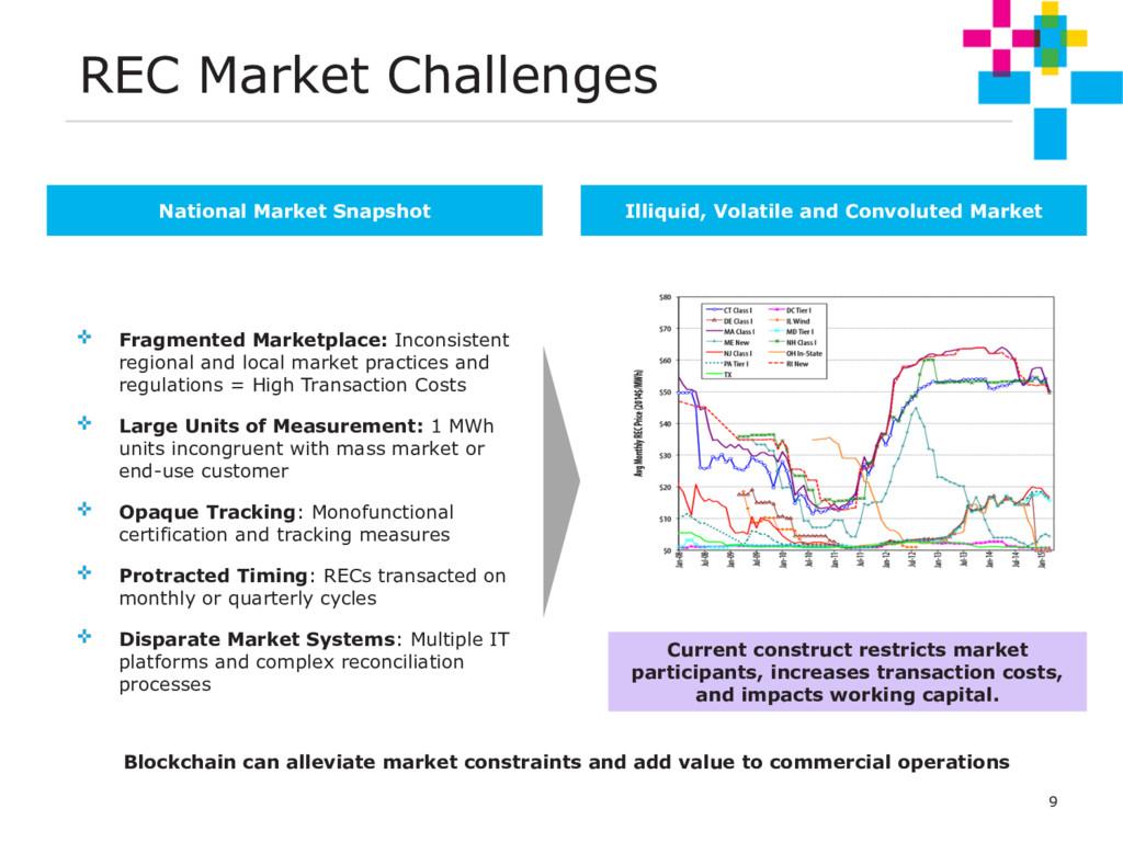 9 REC Market Challenges Overview National Marke...
