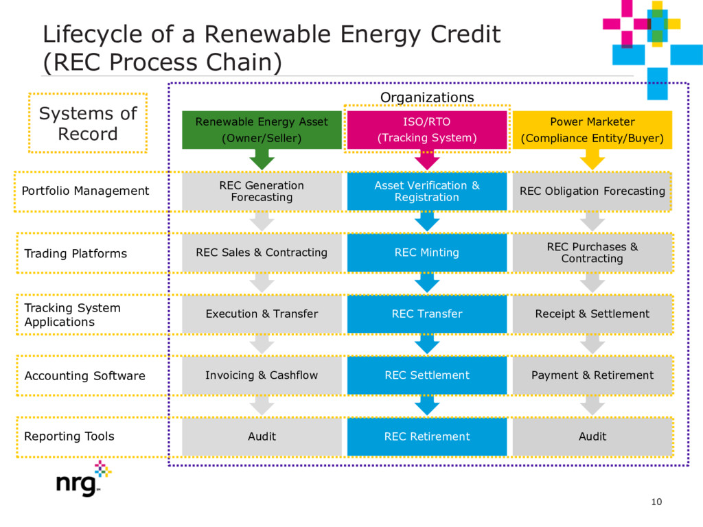 10 Lifecycle of a Renewable Energy Credit (REC ...