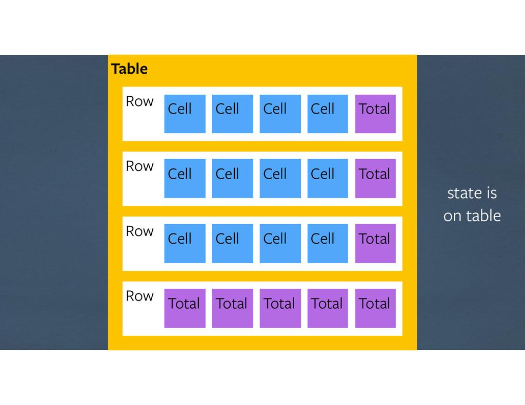 Table Row Cell Cell Cell Cell Row Cell Cell Cel...