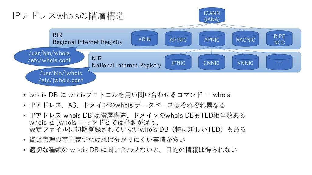 NIR National Internet Registry RIR Regional Int...